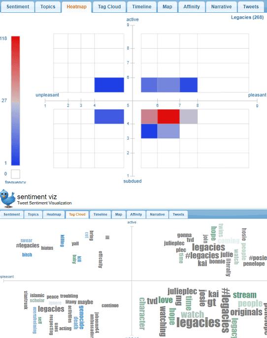Sentiment Viz heatmaps and tag cloud