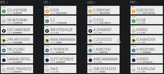 5 Free Cryptocurrency Exchange Rate API to get Latest, Historical Rates