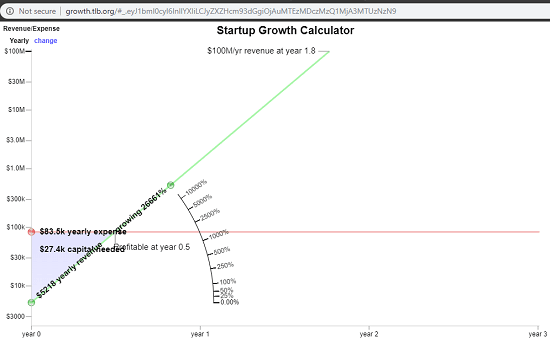 Startup Growth Calculator