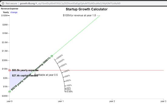 Startup Growth Calculator