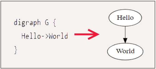 Text to Diagram Converter API to Convert Text Diagrams to Images