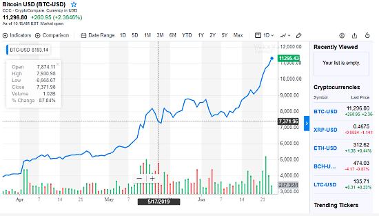 free_stock_charting_websites-00-YahooFinance
