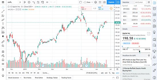 free_stock_charting_websites-01-TradingView