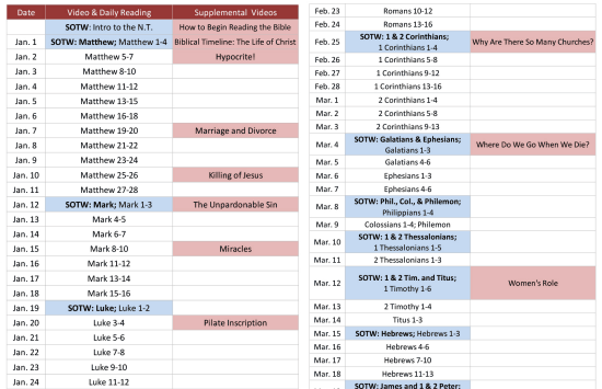 Interactive bible reading plans