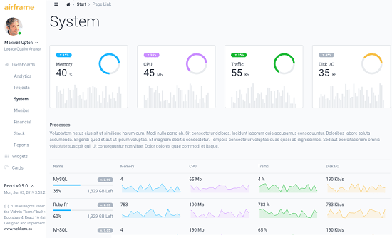 Open Source Dashboard Template for Project Stats, System Monitoring