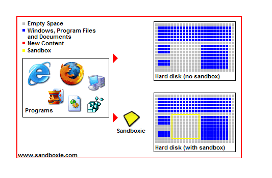 Force Programs to Run in Sandbox Automatically with Sandboxie Free