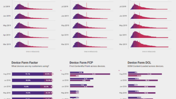 See Google's Site Performance Data for Any Site Based on CrUX
