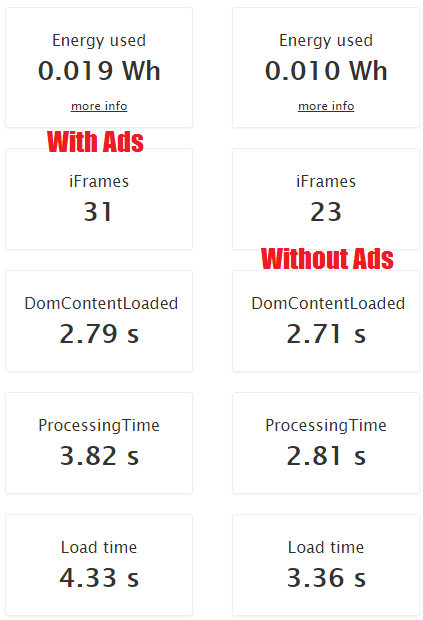 Website Speed Test without ads