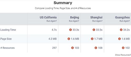 website loading in china vs us