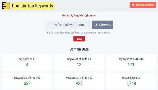 domain top keywords