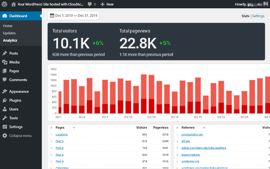 open-source analytics for wordpress