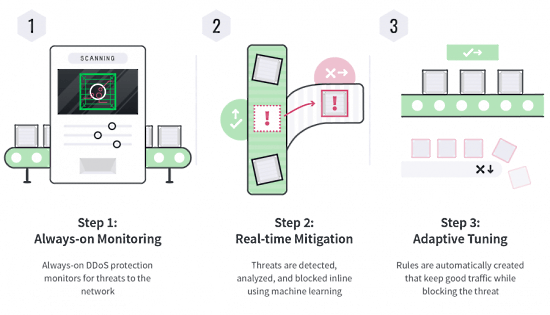 Linode Offers free Advanced DDoS Protection across networks globally