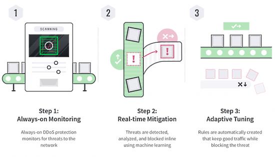 Linode oferuje bezpłatną zaawansowaną ochronę DDoS na całym świecie