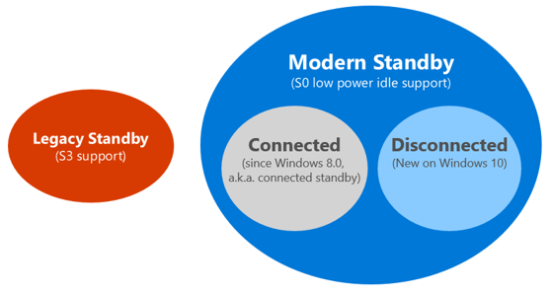 connected standby vs modern standby