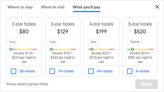 best hotels deals with price trends