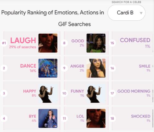 ranking of actions and reaction of a celebrity