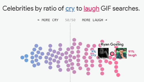 ration of cry to laugh GIF of celebrities