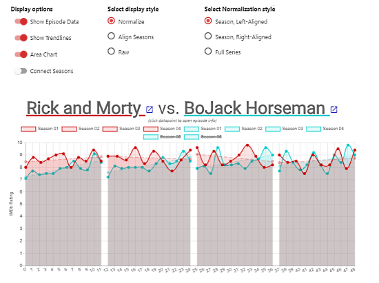 compare tv shows rating trends side by side