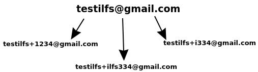 gmail plus