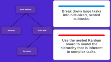 Free Nested Kanban Board with Cards as Another Kanban Board