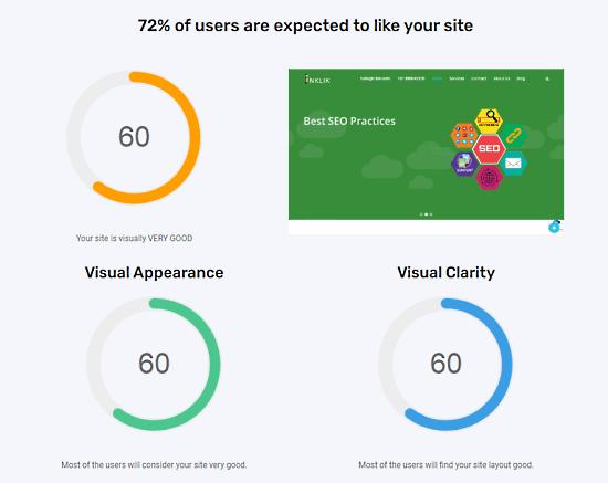 website attractiveness score