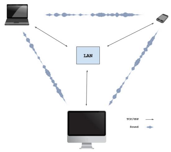 Free Serverless P2P file Sharing tool to Send Files via Sound Wave Share