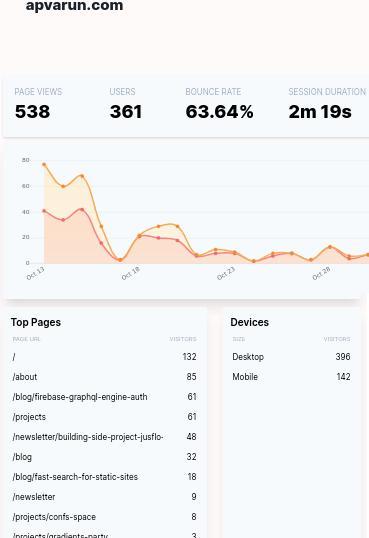 Create Public Website Traffic Dashboard from Google Analytics