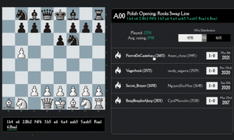 Practice Chess Opening Moves Online on this Free Website