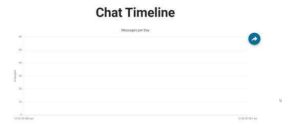 Chat Timeline