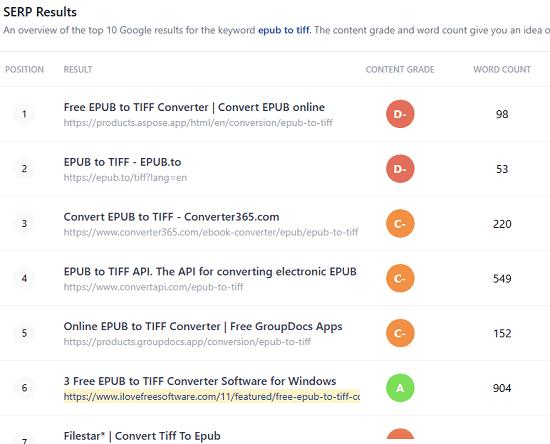 SEO Quality Check Google top 10