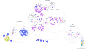 Visualize Code Structure from GitHub Repositories