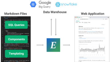 Free Self Hosted Business Intelligence System using Markdown and SQL